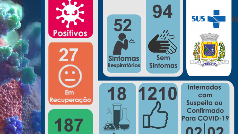 A Secretaria de Saúde de Ubiratã, confirma nesta quinta-feira, 15, mais 2 casos de COVID-19