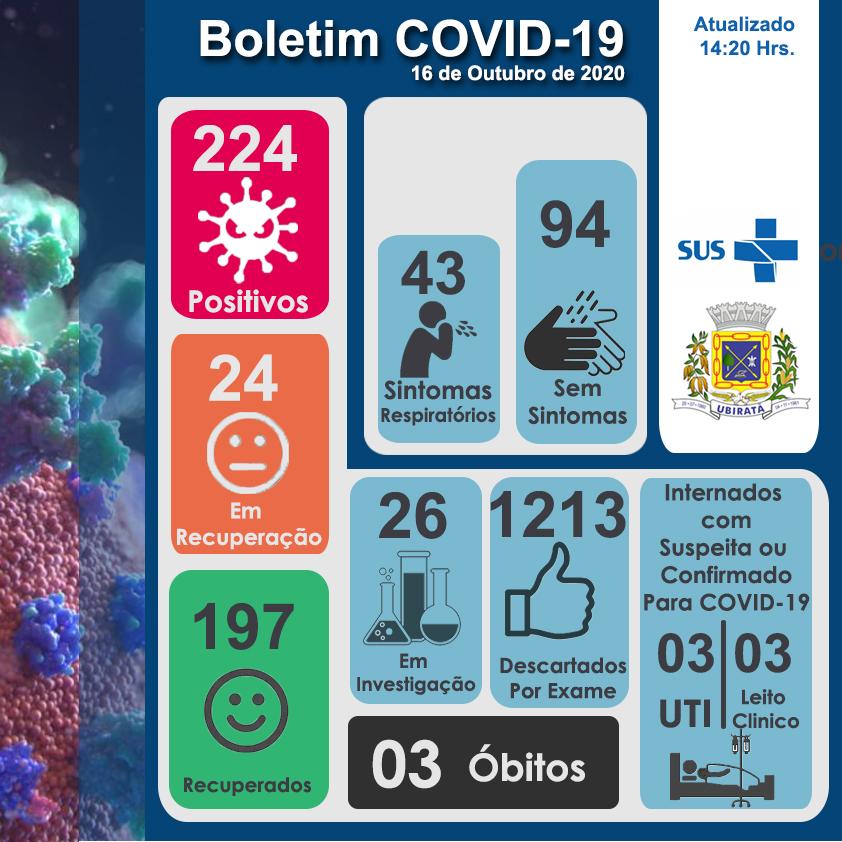 Secretaria de Saúde de Ubiratã, confirma nesta sexta-feira, 16, mais 6 casos e 10 pessoas recuperadas de COVID-19