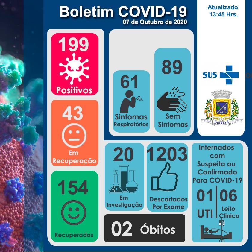 Saúde de Ubiratã confirma mais 5 casos de COVID-19 e 1 paciente totalmente recuperado nesta quarta- feira (07)